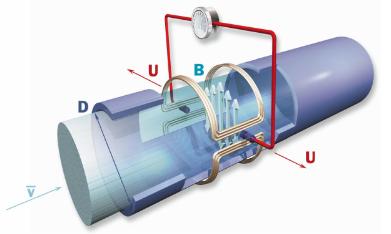 分体式电磁流量计工作原理