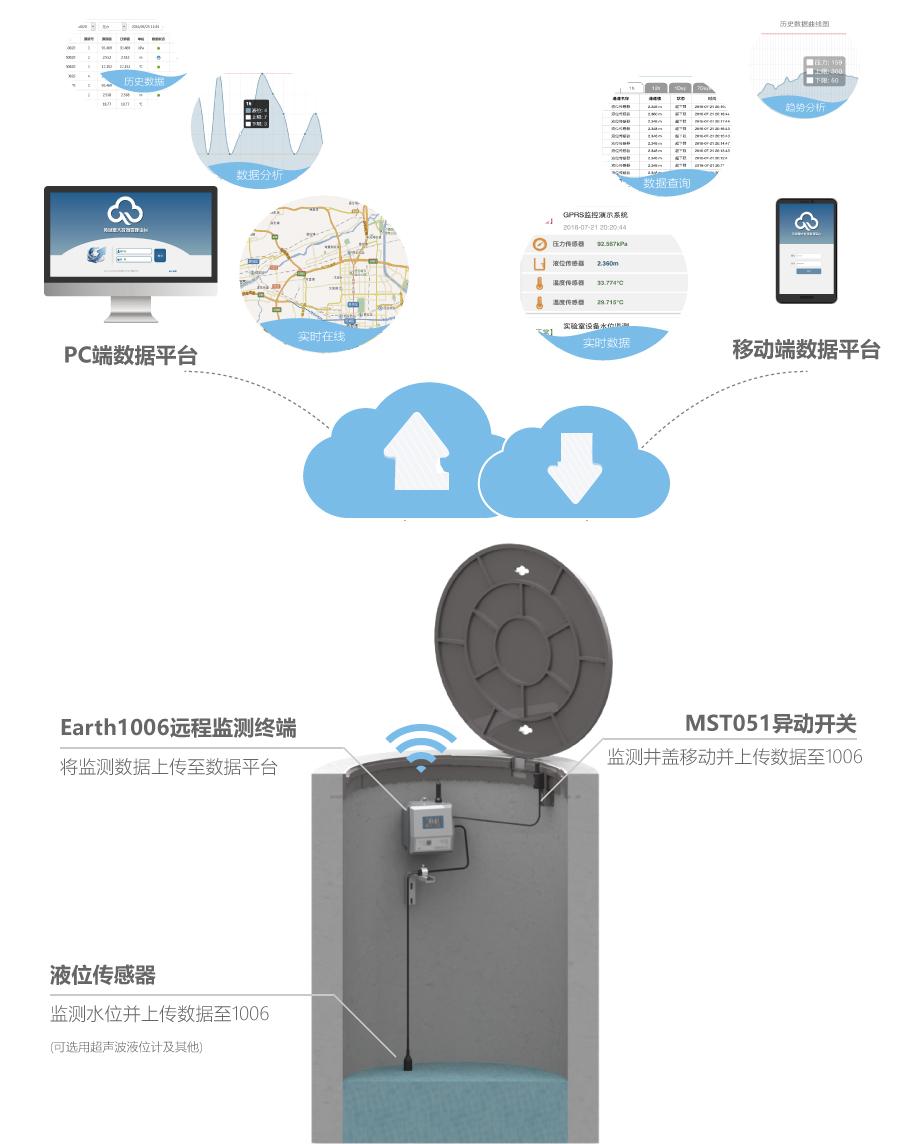 排水井安全在线监测|窨井水位及井盖监测